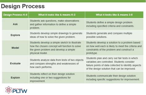 design brief project lead the way curriculum overview project lead the way