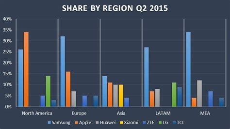 Samsung Oppo Apple Xiaomi Leonovo Asus Smatfren Sonny asus and vivo are the fastest growing phone brands in 2015