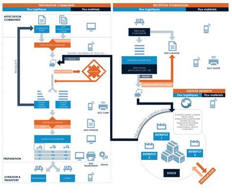 dropshipping alimentare schema logistique e commerce sino shipping