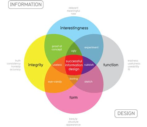 is design information what is data visualization information aesthetics