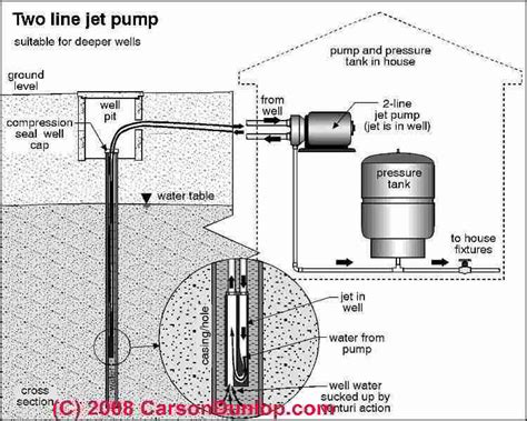 how does a two line jet well water work