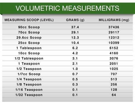 worksheets table of measurement gram opossumsoft table of measurement gram worksheets releaseboard free