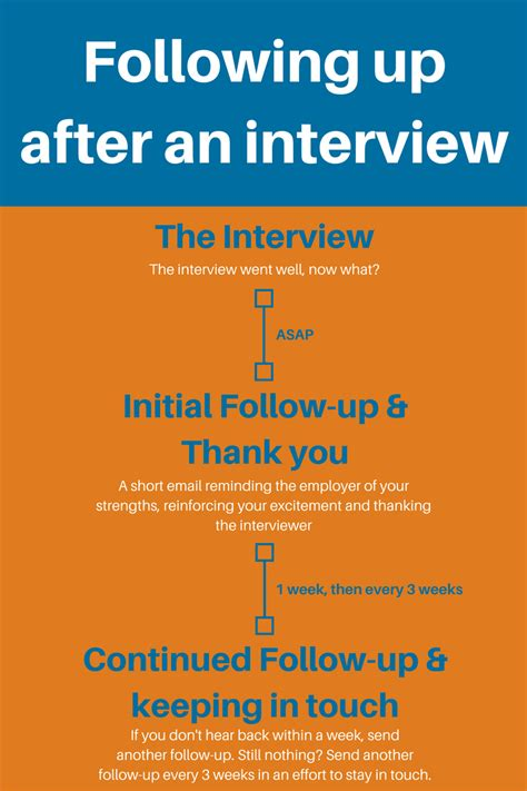 how to follow up after an exles included