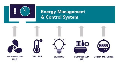Energy Management Mba Uk by Enterprise Energy Management Leidos Energy
