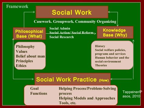 social work helping models and approaches