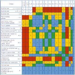 cfr hazardous materials table column 1 symbols