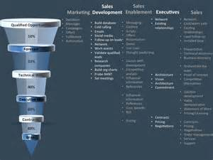Marketing Automation Success Planning Template leverage marketing sales development sales enablement to