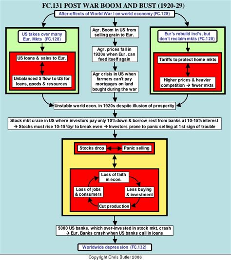 history flow pattern principles of flowchart design the flow of history
