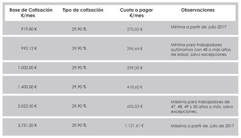las bases de cotizaci 243 n 2016 suben el tope m 225 ximo un 1 tabla con las bases de cotizacion a la seguridad social