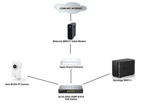 Small Home Network Switch Do I My Home Networking Set Up Right Synology Forum