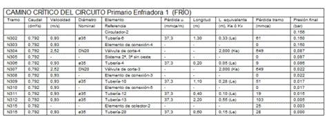 tabla de porcentajes ica ayuda tekton3d detalles tablas de elementos