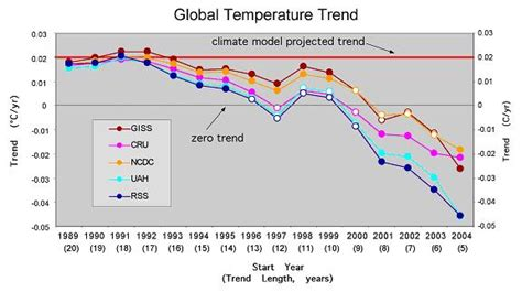 recent temperature trends detached ideas