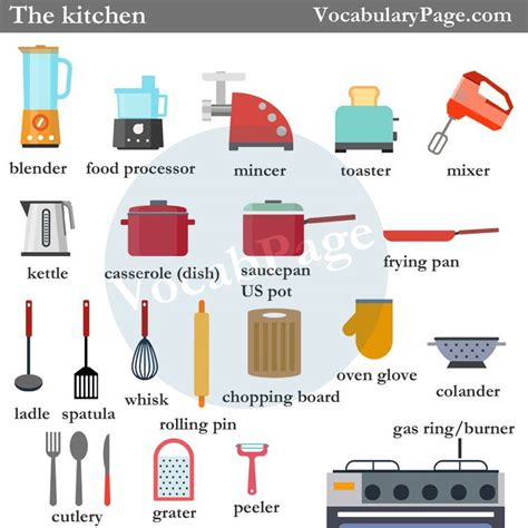 Things In The Kitchen Vocabulary by The Kitchen Vocabulary
