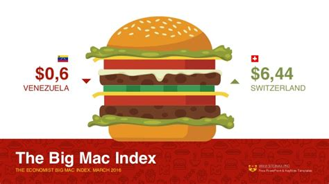 The Economists 2006 Big Mac Index by Bigmac Index Powerpoint Template Free