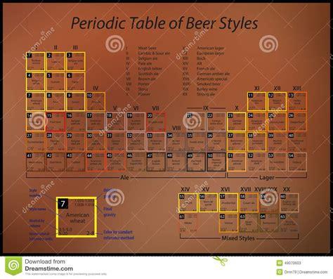 periodic table of styles periodic table of styles stock illustration image