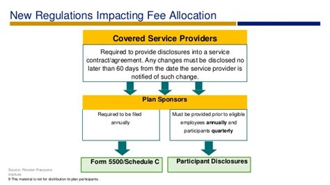 erisa section 404 a fee policy statement kit best practices for managing plan
