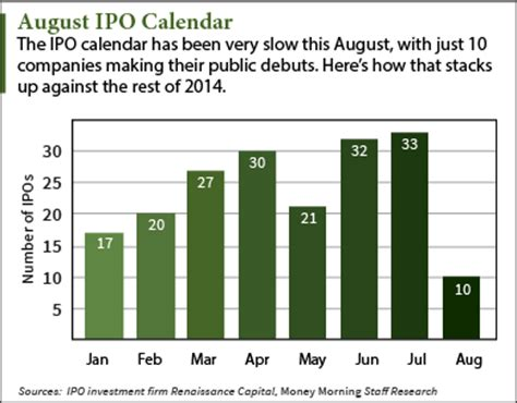 Ipo Calendar After Sparse August Ipo Calendar Market Will Regain Momentum