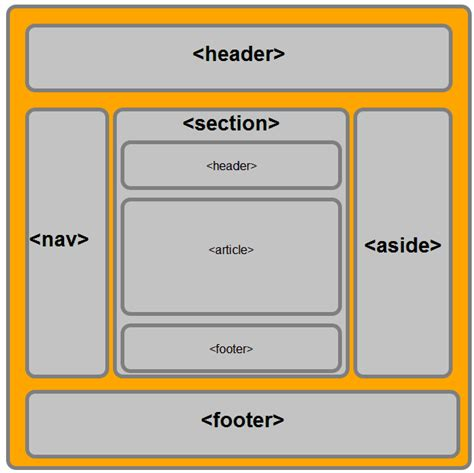 html5 section element working with semantic elements in html5 with layout
