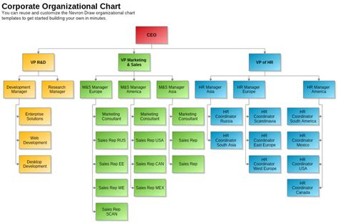 Corporate Organizational Chart Template Nevron Corporate Org Chart Template