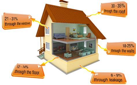 how to stop in house how to stop a in house 28 images igcse physics 4 8 explain how insulation is used