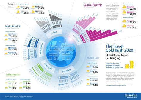 bid on travel the travel industry in 2020 infographic tnooz