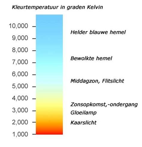 Kelvin Licht by Witbalans Op Je Digitale De Fotograficus Jij