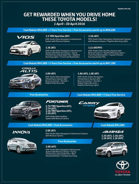 My Toyota Rewards Toyota Malaysia Offering Rewards For April Autoworld My