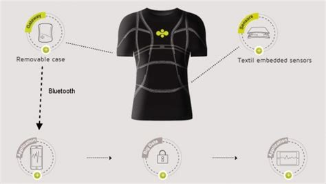 Clothes That Monitor Your Health by Cityzen Smart Shirt Tracks Your Health Recharges During