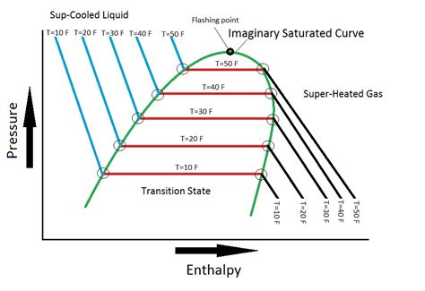 refrigeration cycle pressure temperature diagram r22 refrigerant enthalpy chart masterclass refrigeration