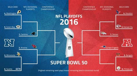 Nfc Wildcard Picture