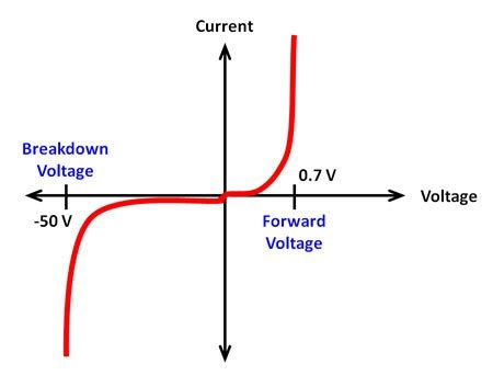 diode iv curve explanation diodes everything you wanted to and more