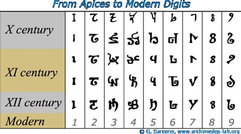 arabic numbers opinions on hindu arabic numeral system