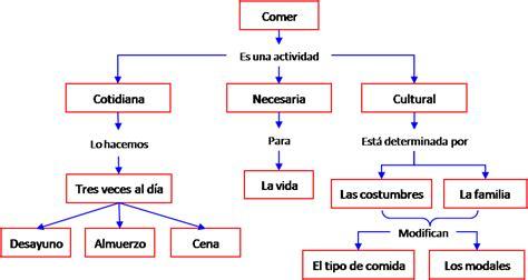 imagenes de mapas mentales sobre la familia estrategias de mercadeo