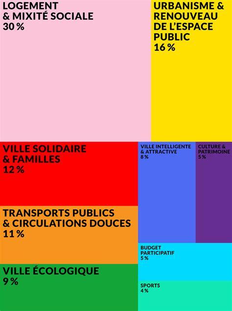 Calendrier Budget Primitif Le Budget 224 Comment 231 A Marche Fr