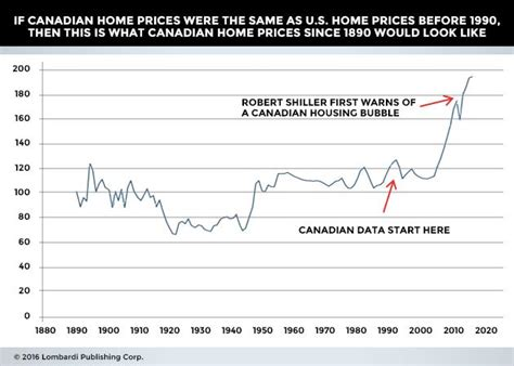 canadian housing market toronto housing set
