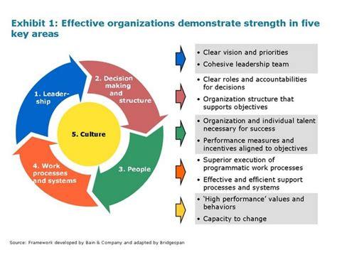 design management questions organizational effectiveness quotes quotesgram