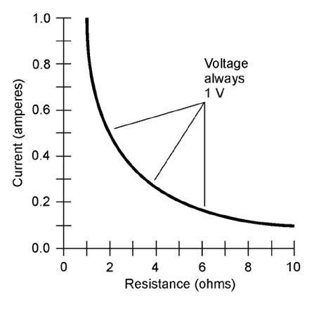 resistor current voltage relationship basic electricity and electronics resistance and the ohm
