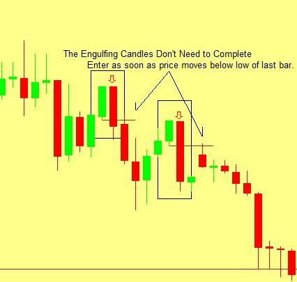 candlestick pattern entry vantage point trading high probability forex engulfing