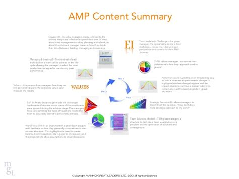 Amp one page content summary 2013 ppt