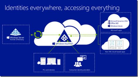 Microsoft Cloud Login Identity And Access Management In The Cloud Agile It