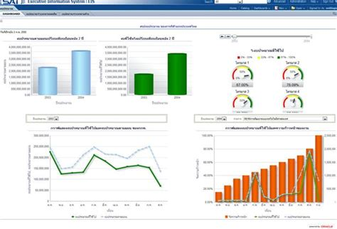 tutorial oracle business intelligence 11g oracle business intelligence enterprise edition 11g obiee