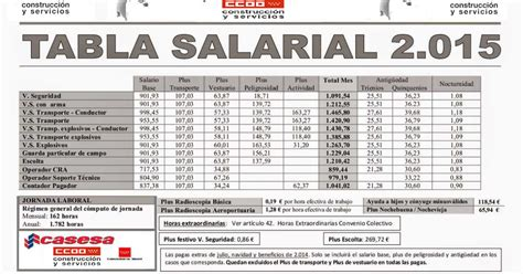 nueva escala de remuneracion para el sector publico 2016 tabla salarial sector publico 2015 tabla salarial del co
