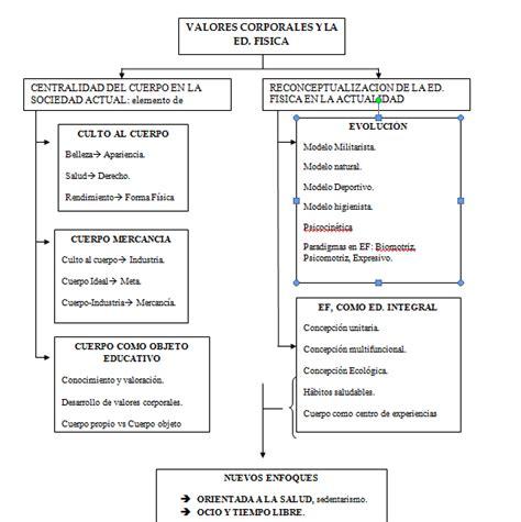Diseño Curricular Definicion Pdf Curriculum De La Ef Y Deporte Los Valores Corporales De La Educaci 243 N F 237 Sica Benilde