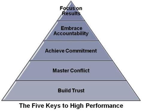 high performing team facilitation move as one kappa source coaching consulting