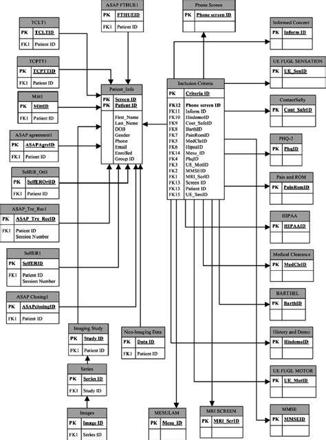 database schema design portion of the epr database schema design research image