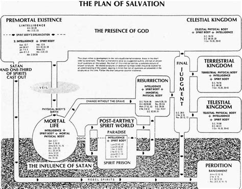 mormon plan of salvation diagram 14 best the plan of salvation images on church