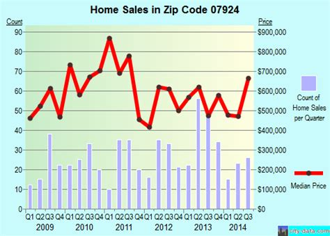 07924 zip code bernardsville new jersey profile homes