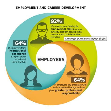 Job Resume Making by European Commission Press Releases Press Release Erasmus Impact Study Confirms Eu Student