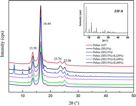 xrd pattern of zif 8 pebax based composite membranes with high gas transport