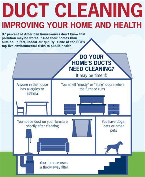 duct cleaning improve your home and health infographic